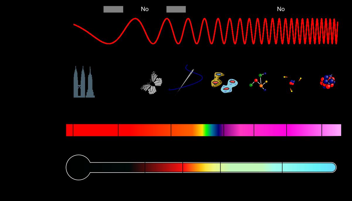 Figura tomada de: https://es.wikipedia.org/wiki/Espectro_electromagn%C3%A9tico