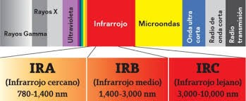 ondas infrarrojas